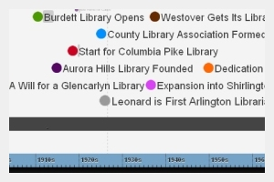 Library History Timeline